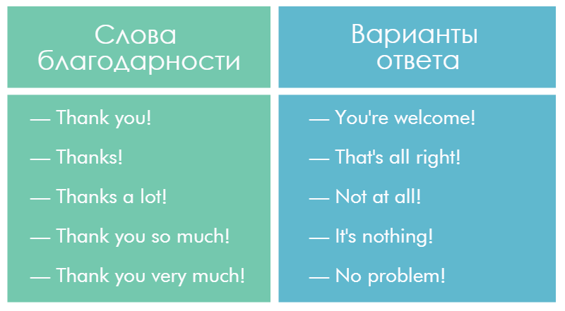 Как выразить благодарность на английском языке