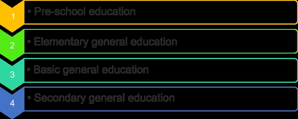 Топик Education in Russia